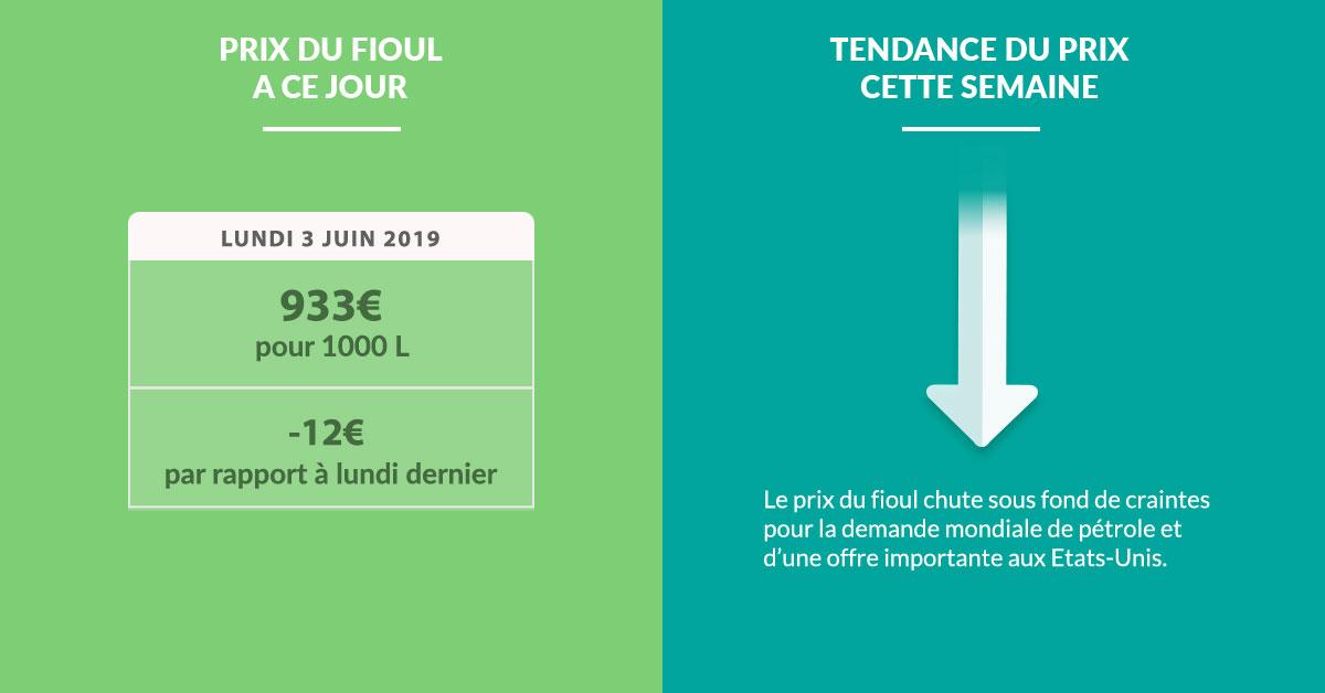 Fioulometre FioulReduc tendance prix du fioul semaine du 3 juin 2019