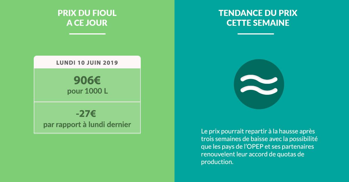 Fioulometre FioulReduc tendance prix du fioul semaine du 10 juin 2019