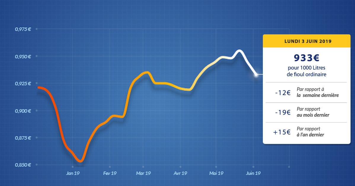 graphique évolution du prix du fioul du lundi 3 juin 2019