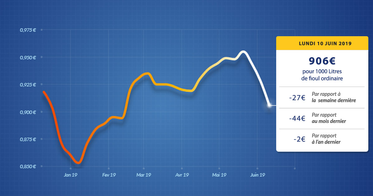 graphique évolution du prix du fioul du lundi 10 juin 2019