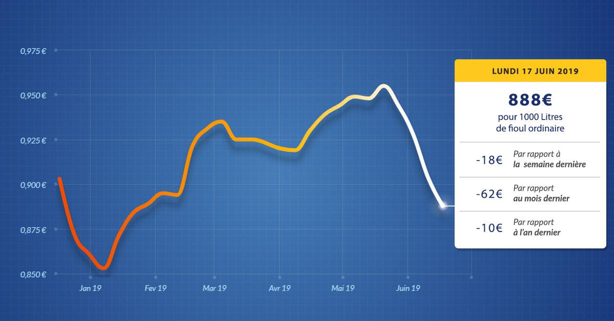 graphique évolution du prix du fioul du lundi 17 juin 2019