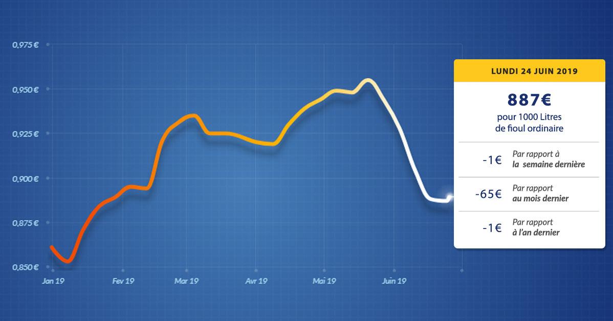 graphique évolution du prix du fioul du lundi 24 juin 2019