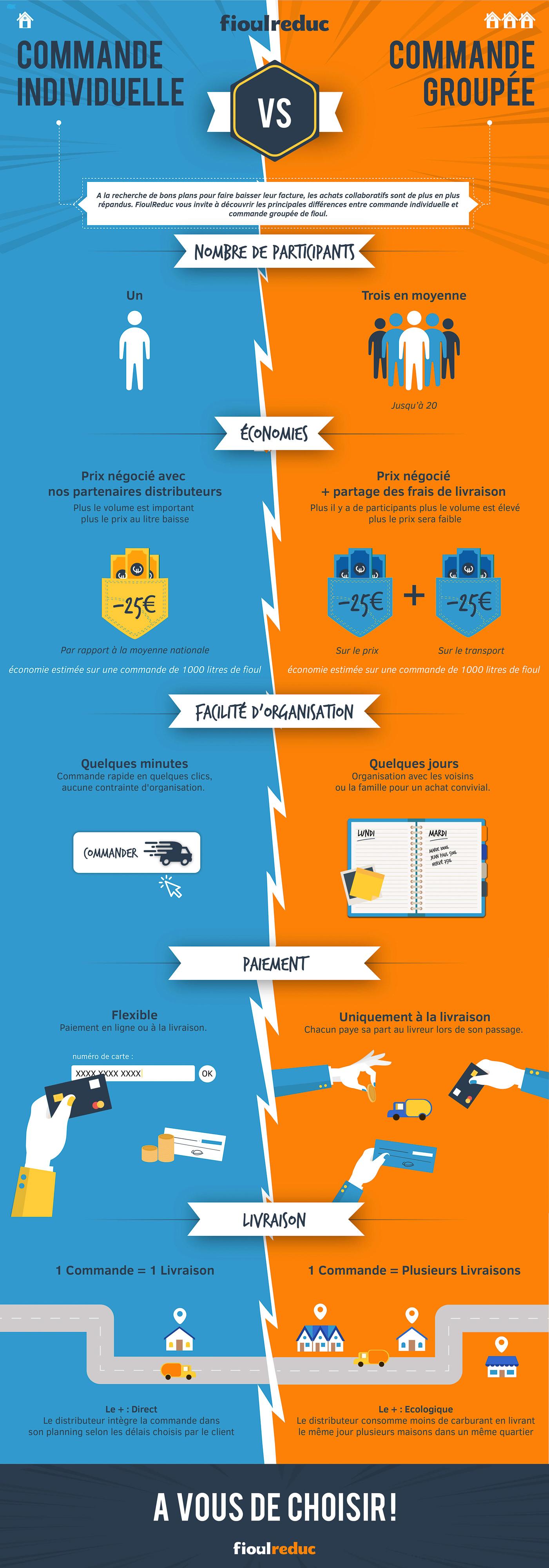 infographie commande individuelle vs groupement d'énergie fioul sur FioulReduc