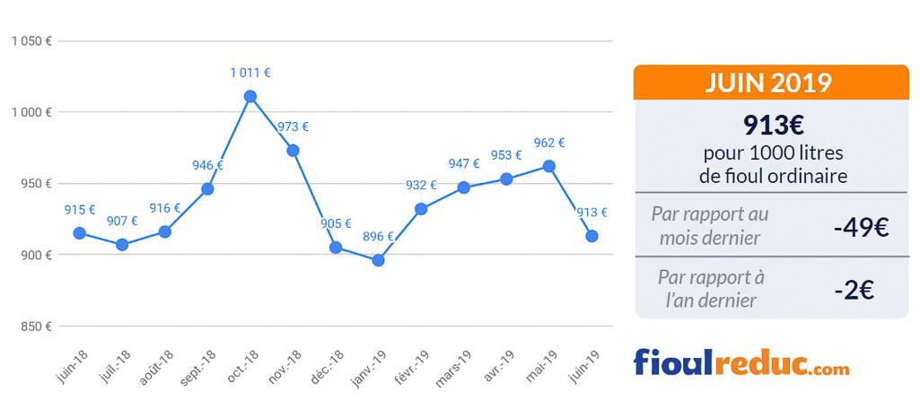graphique prix du fioul FioulReduc baromètre mensuel juin 2019