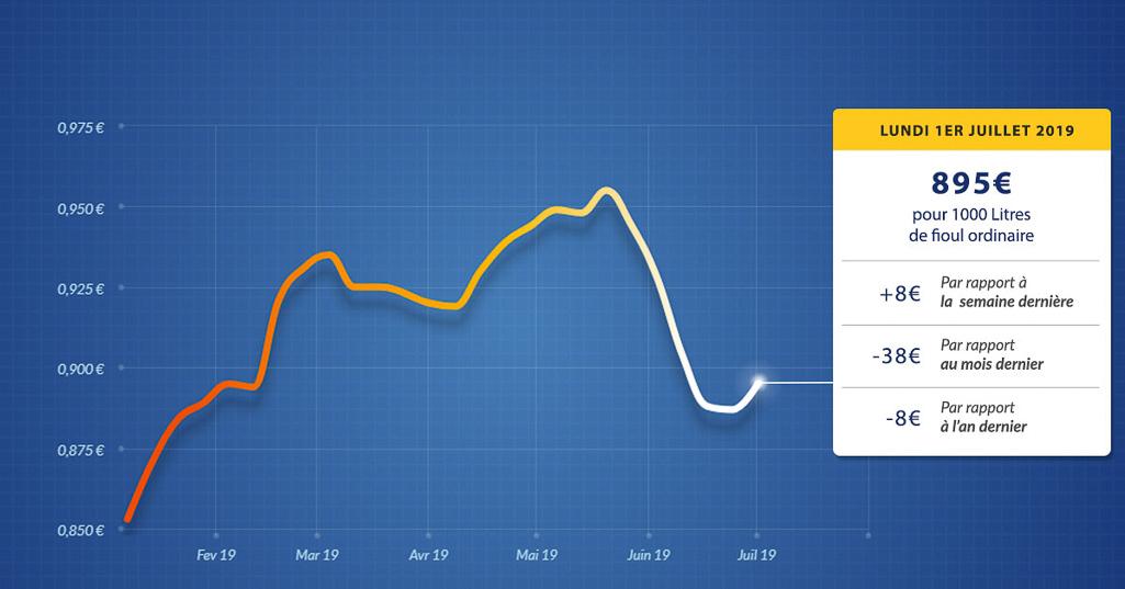 graphique évolution du prix du fioul du lundi 1er juillet 2019