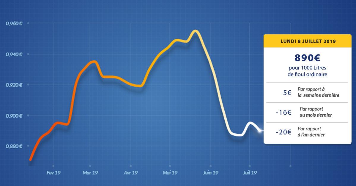graphique évolution du prix du fioul du lundi 8 juillet 2019