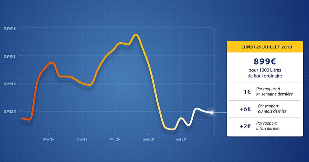 graphique évolution du prix du fioul du lundi 29 juillet 2019