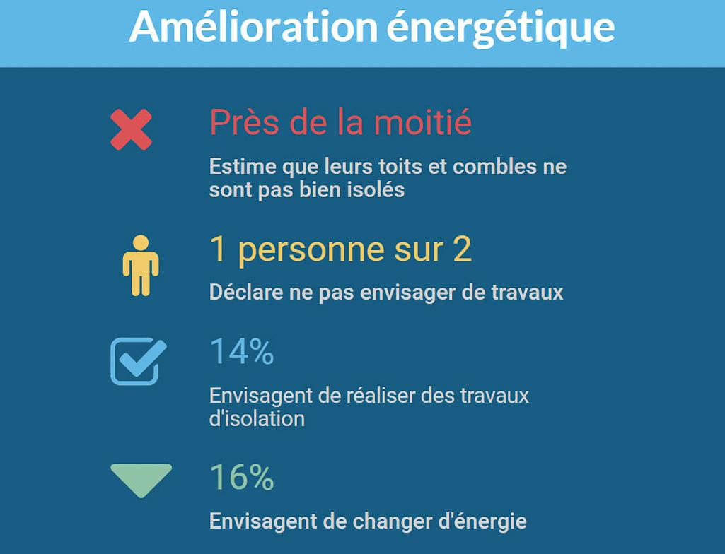 infographie bilan de consommation de fioul 2019 FioulReduc partie amélioration énergétique
