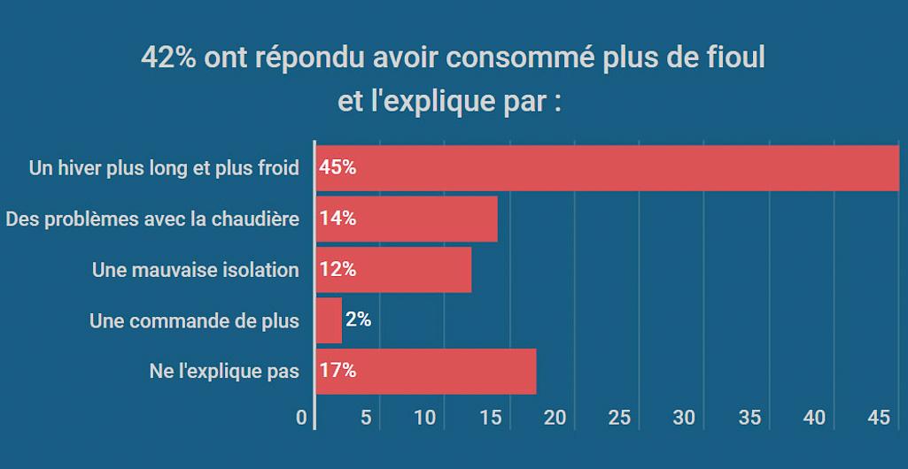 infographie bilan de consommation de fioul 2019 FioulReduc augmentation