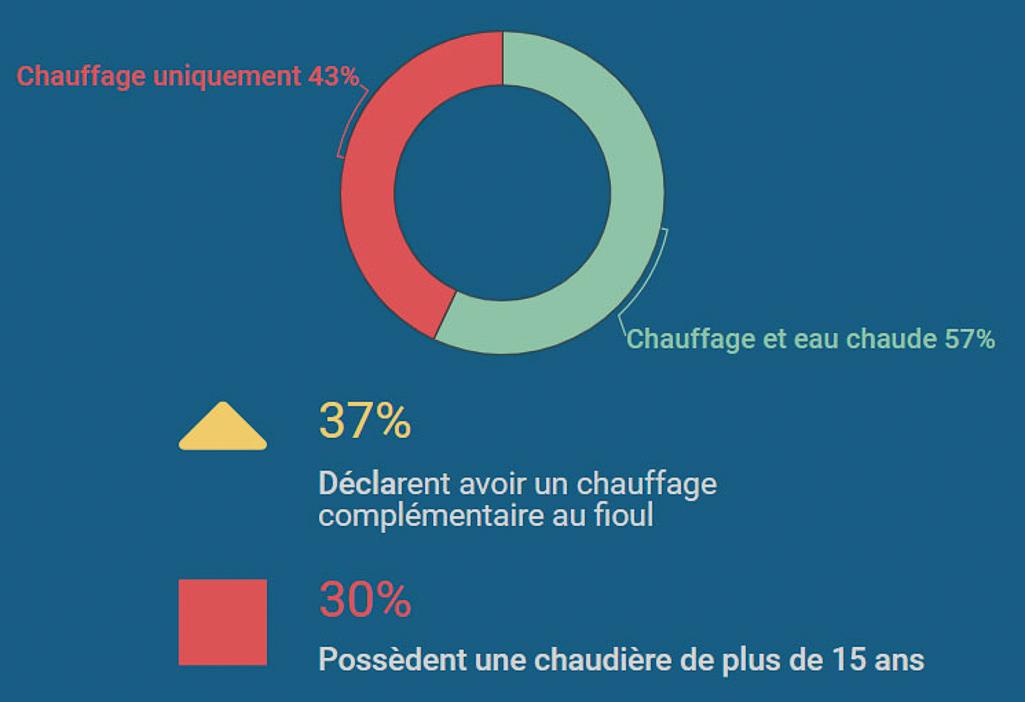 infographie bilan de consommation de fioul 2019 FioulReduc chaudière