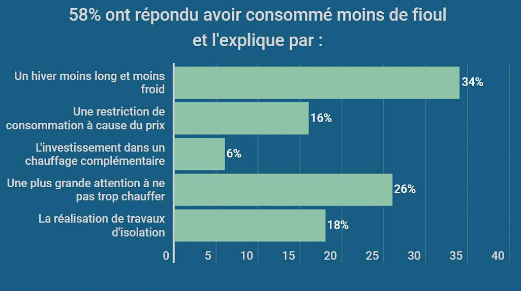 infographie bilan de consommation de fioul 2019 FioulReduc réduction