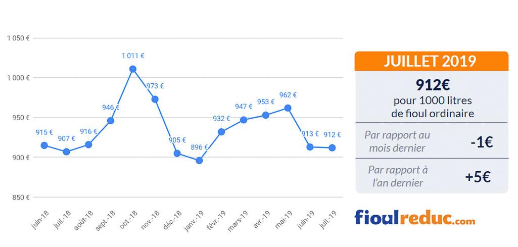 graphique prix du fioul FioulReduc baromètre mensuel juillet 2019