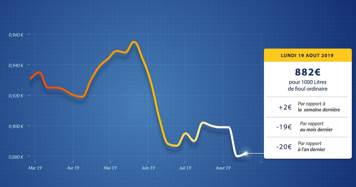 graphique évolution du prix du fioul du lundi 19 août 2019