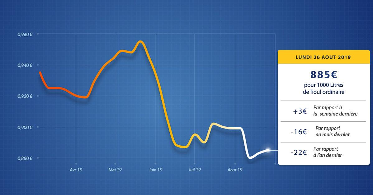 graphique évolution du prix du fioul du lundi 26 août 2019