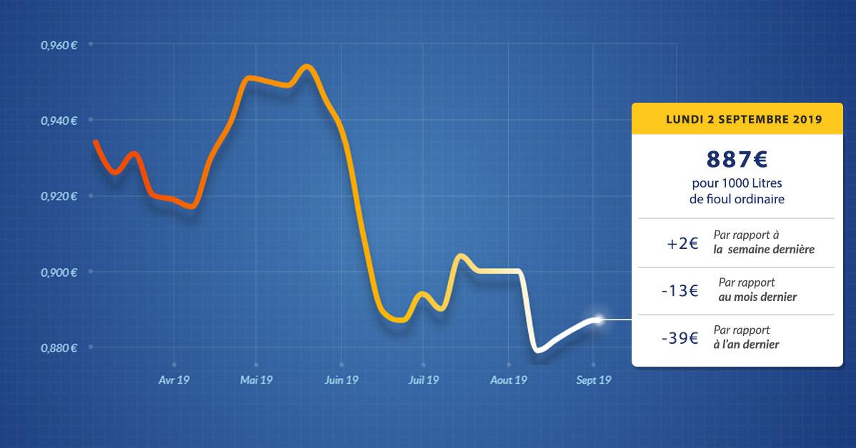 graphique évolution du prix du fioul du lundi 2 septembre 2019