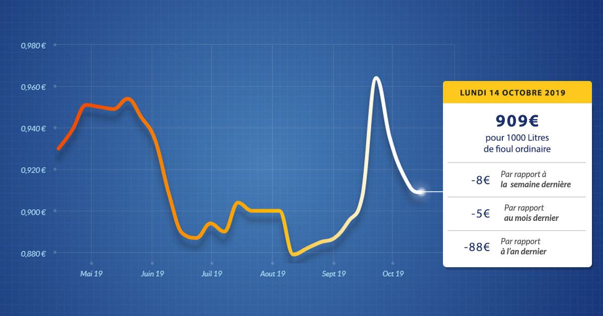 graphique évolution du prix du fioul du lundi 14 octobre 2019