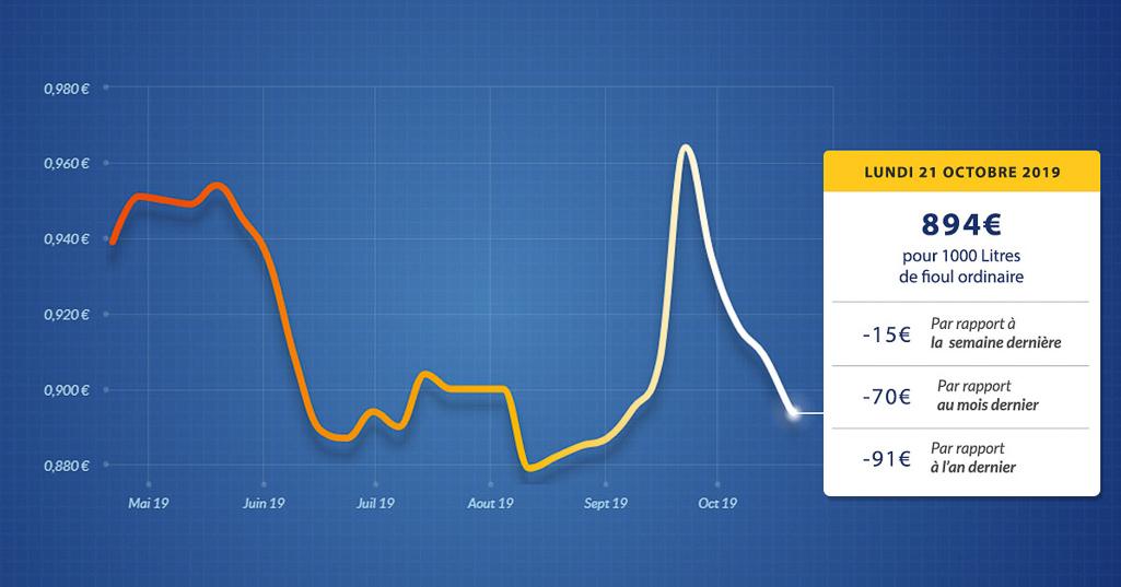 graphique évolution du prix du fioul du lundi 21 octobre 2019