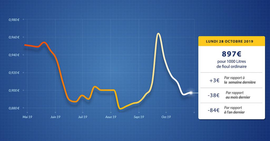 graphique évolution du prix du fioul du lundi 28 octobre 2019