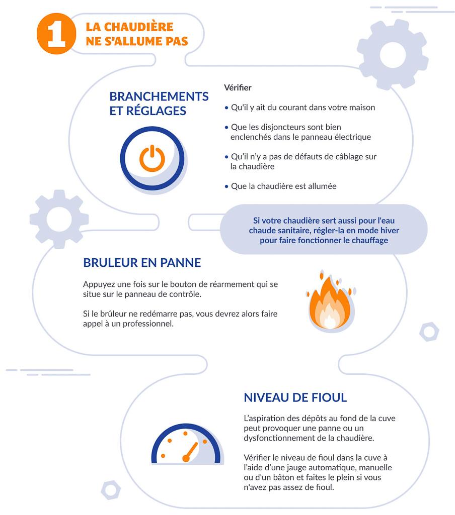 infographie dépannages de chaudière partie 1 FioulReduc
