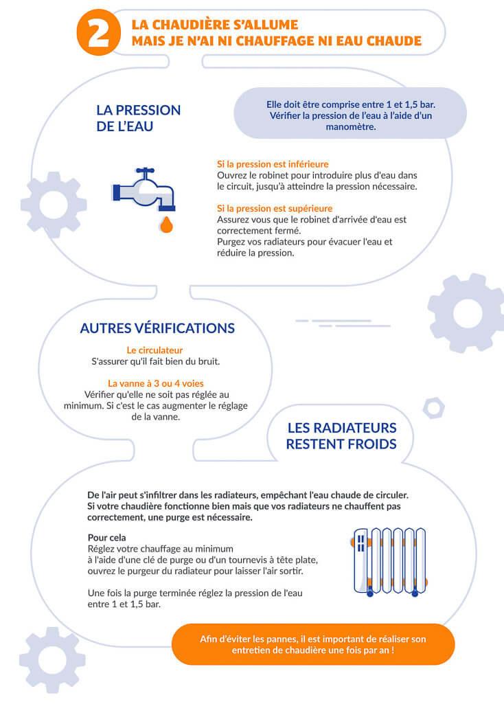 infographie dépannages de chaudière partie 2 FioulReduc