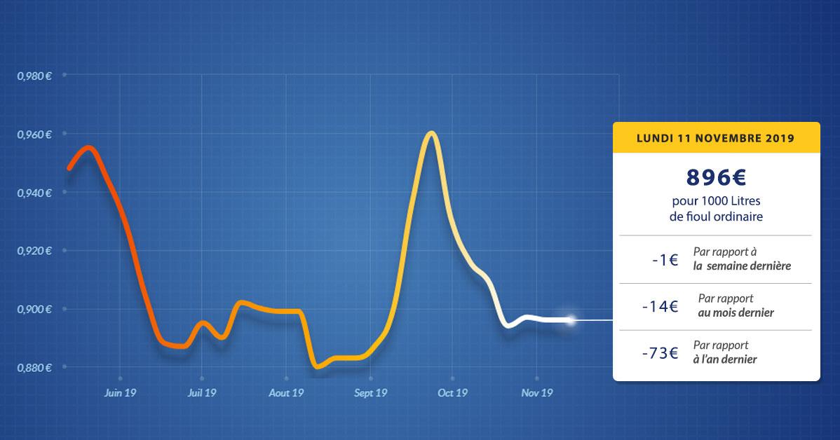 graphique évolution du prix du fioul du lundi 11 novembre 2019