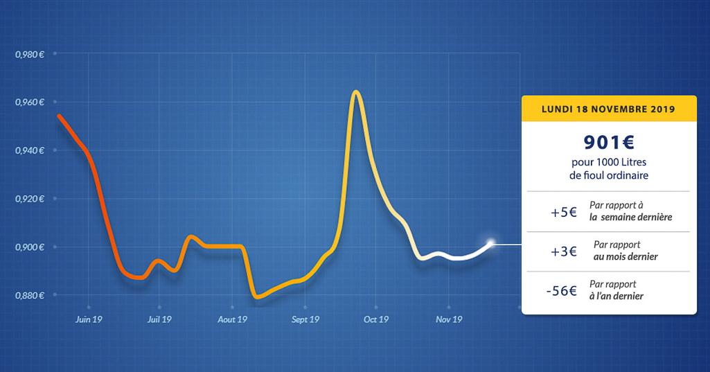 graphique évolution du prix du fioul du lundi 18 novembre 2019