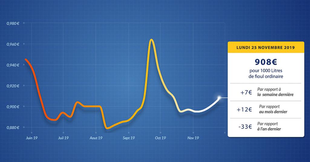 graphique évolution du prix du fioul du lundi 25 novembre 2019