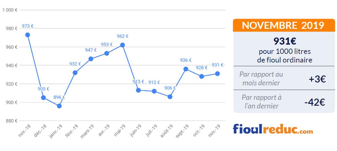 graphique prix du fioul FioulReduc baromètre mensuel novembre 2019