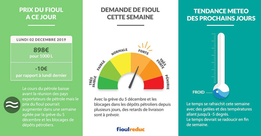 Fioulometre FioulReduc tendance prix du fioul semaine du 2 décembre 2019