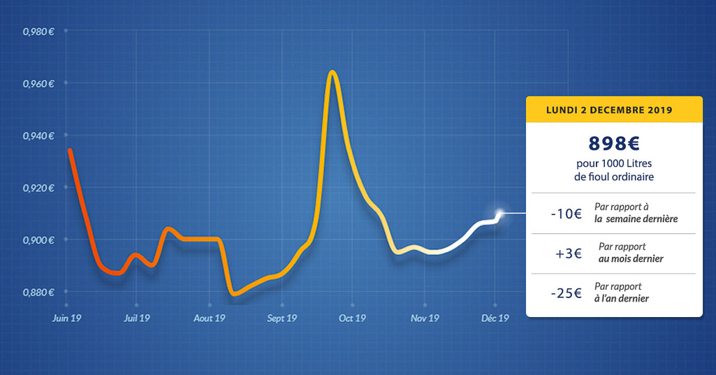 graphique évolution du prix du fioul du lundi 2 décembre 2019