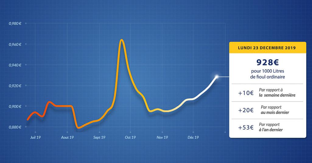 graphique évolution du prix du fioul du lundi 23 décembre 2019