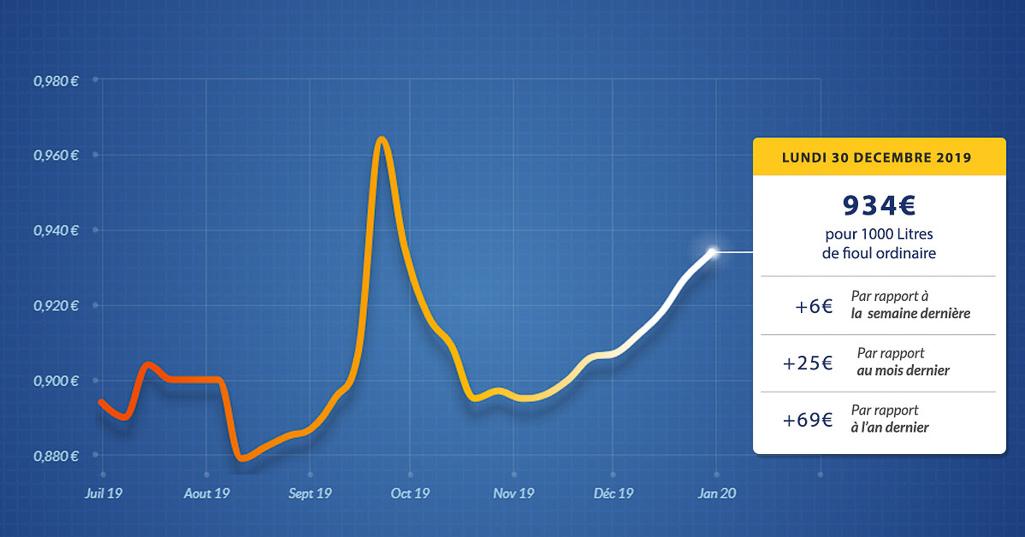 graphique évolution du prix du fioul du lundi 30 décembre 2019