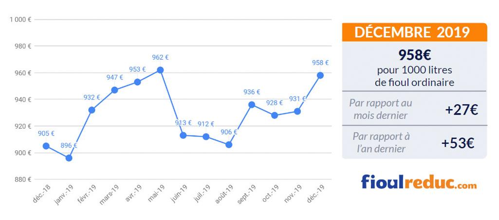 graphique prix du fioul FioulReduc baromètre mensuel décembre 2019