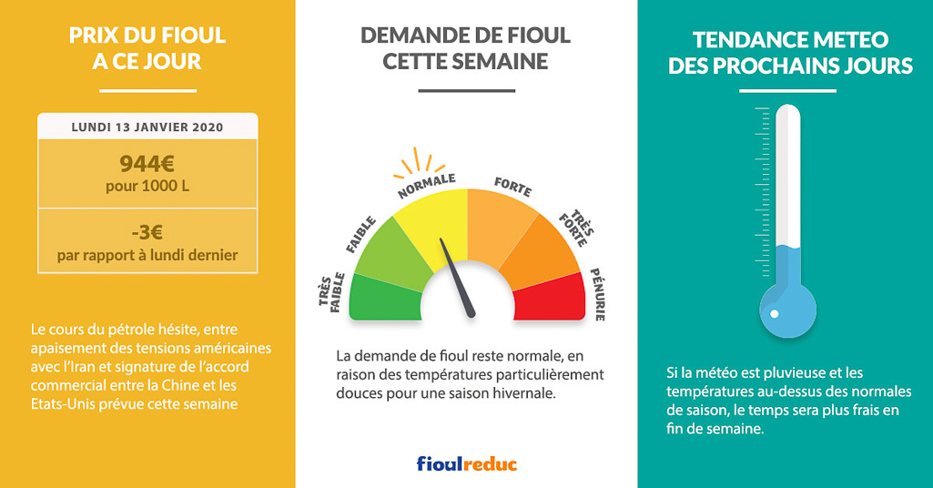 Fioulometre FioulReduc tendance prix du fioul semaine du 13 janvier 2020