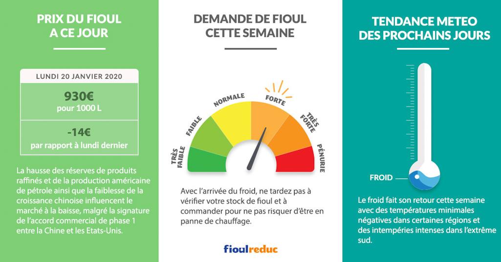 Fioulometre FioulReduc tendance prix du fioul semaine du 20 janvier 2020