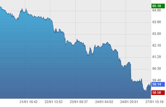 graphique évolution du prix du pétrole Brent le 27 janvier 2020