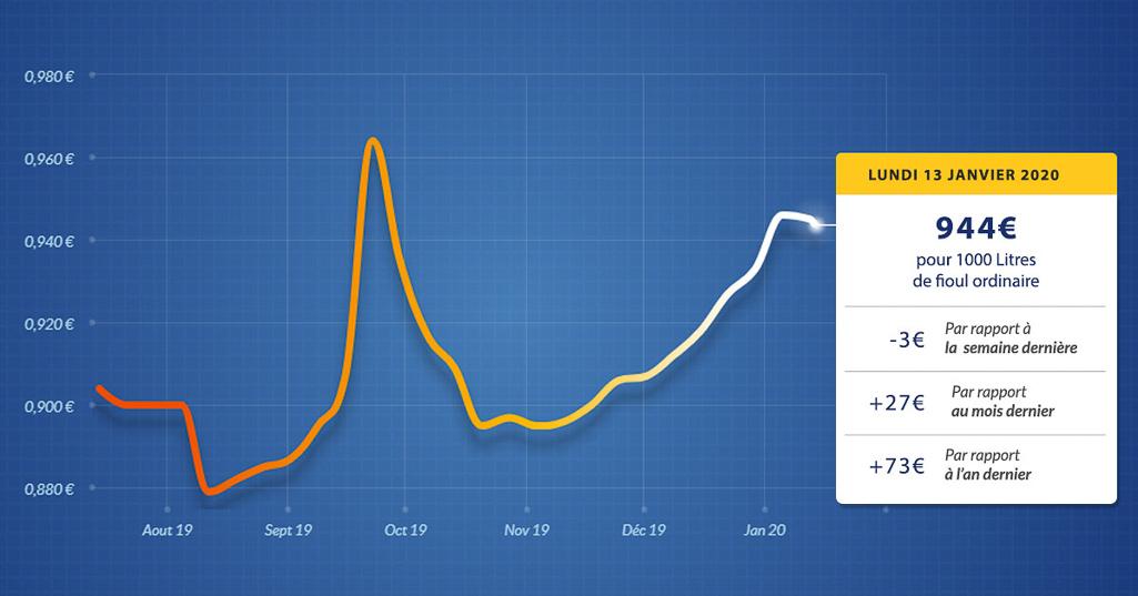 graphique évolution du prix du fioul du lundi 13 janvier 2020