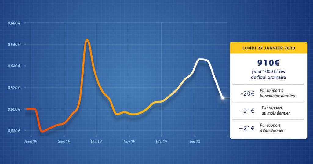 graphique évolution du prix du fioul du lundi 27 janvier 2020