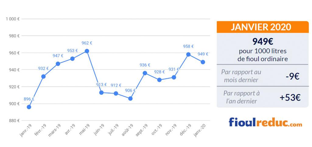 graphique prix du fioul FioulReduc baromètre mensuel janvier 2020