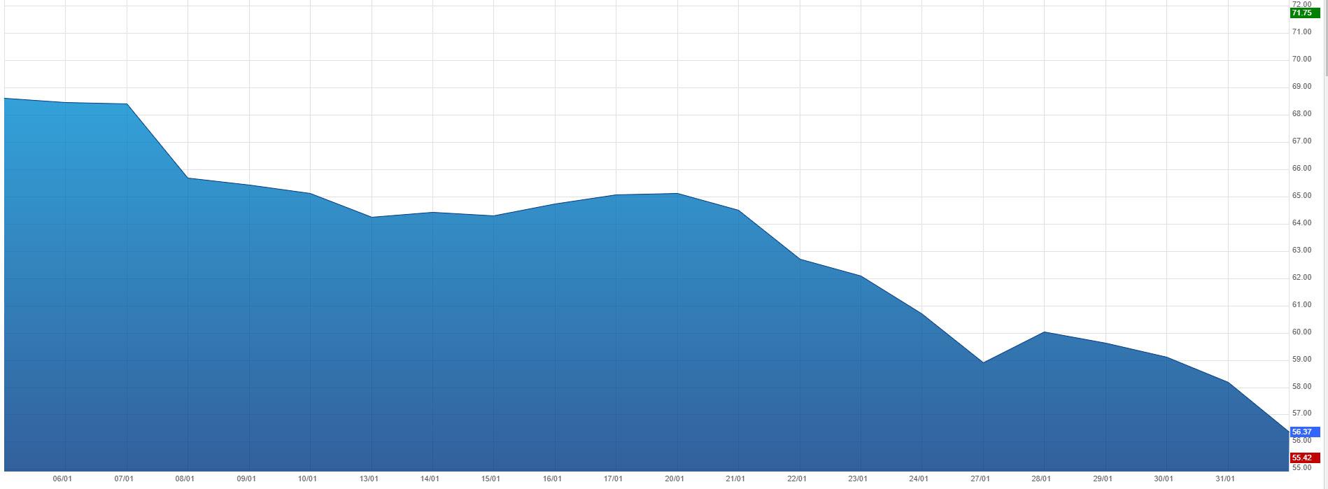 graphique du pétrole Brent le 03/02/2020