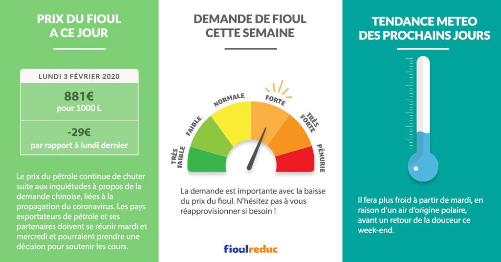 Fioulometre FioulReduc tendance prix du fioul semaine du 3 février 2020