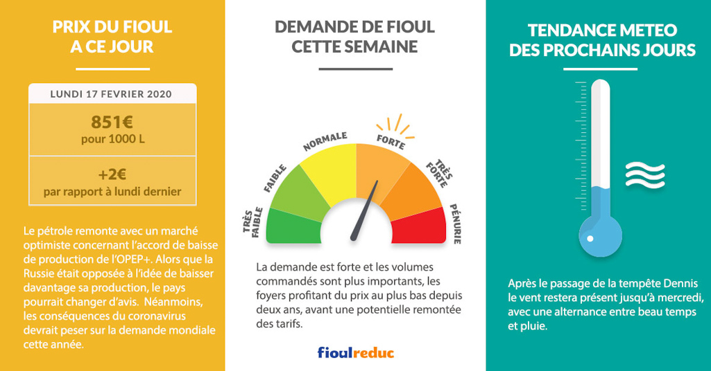 Fioulometre FioulReduc tendance prix du fioul semaine du 17 février 2020