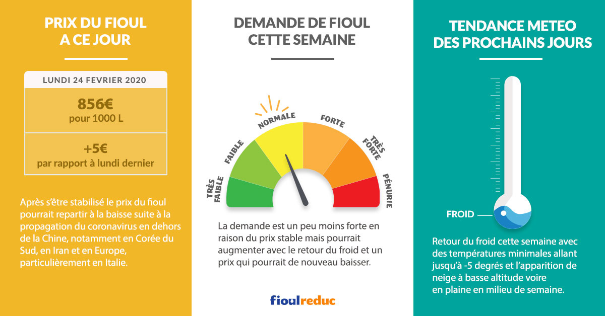 Fioulometre FioulReduc tendance prix du fioul semaine du 24 février 2020