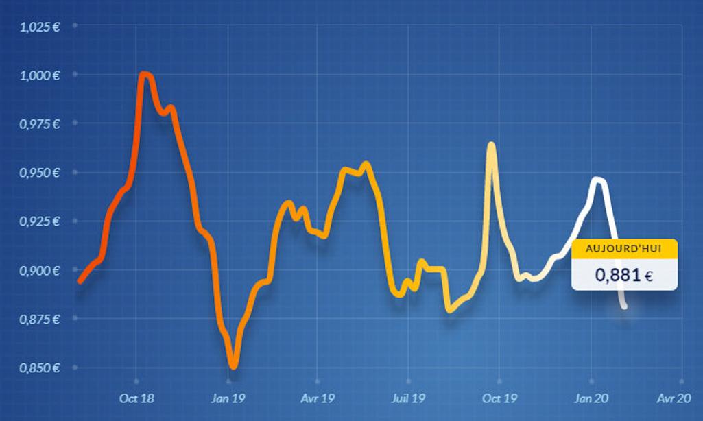 graphique du prix du fioul le 03/02/2020 sur FioulReduc