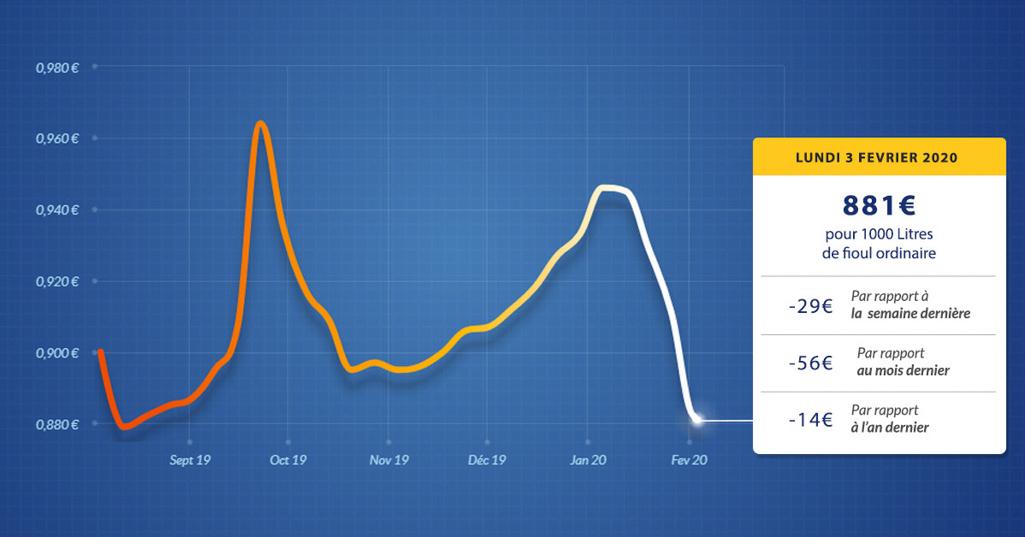 graphique évolution du prix du fioul du lundi 3 février 2020