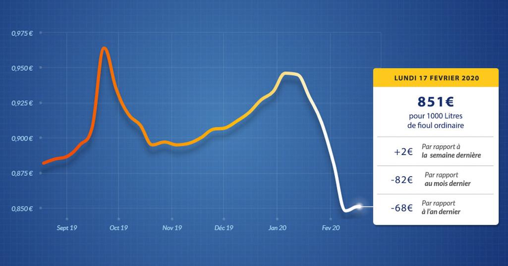 graphique évolution du prix du fioul lundi 17 février 2020