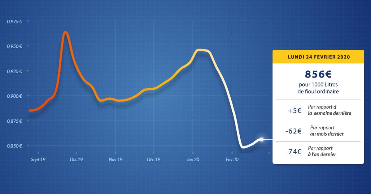 graphique évolution du prix du fioul lundi 24 février 2020