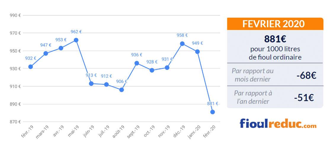 graphique prix du fioul FioulReduc baromètre mensuel février 2020