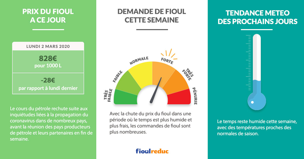 Fioulometre FioulReduc tendance prix du fioul semaine du 2 mars 2020