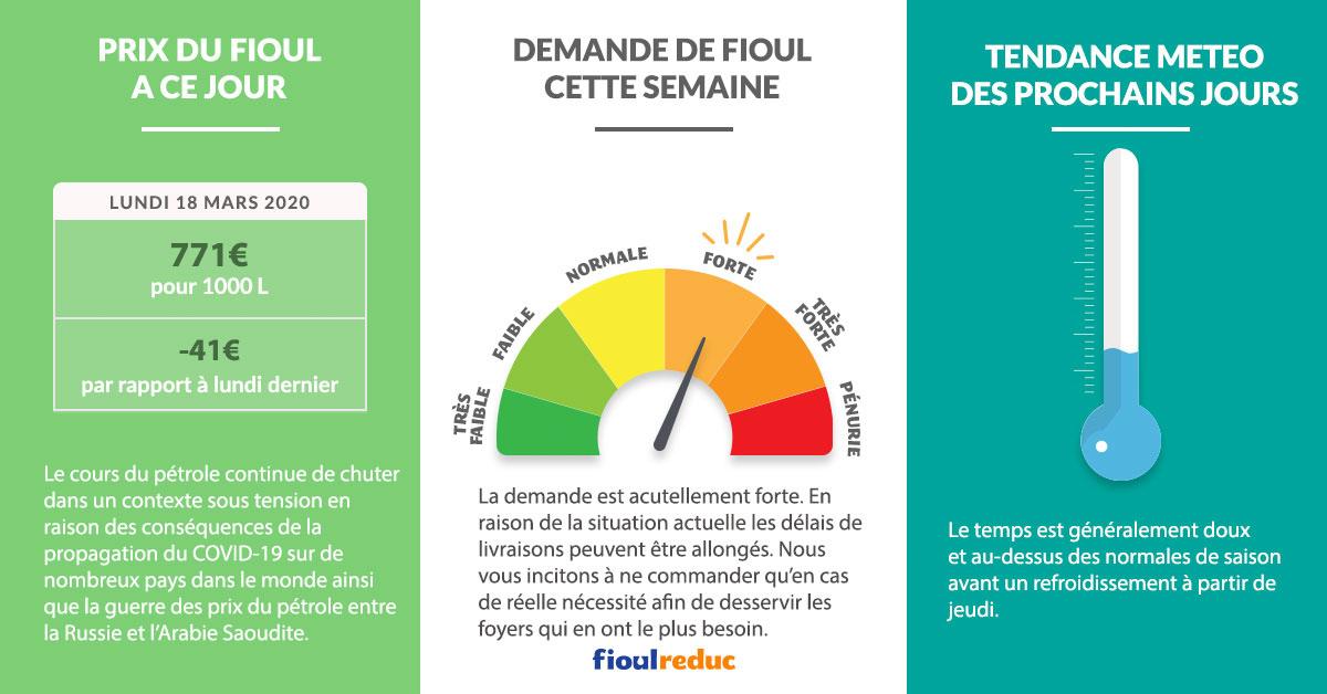 Fioulometre FioulReduc tendance prix du fioul semaine du 16 mars 2020